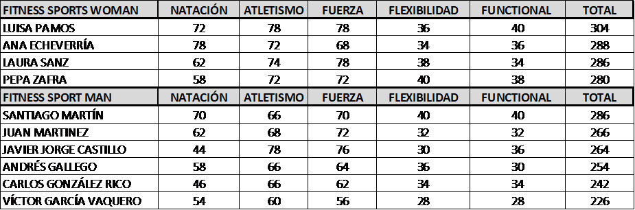 http://fitnessports.eu/wp-content/uploads/2018/06/Clasificaiones.png