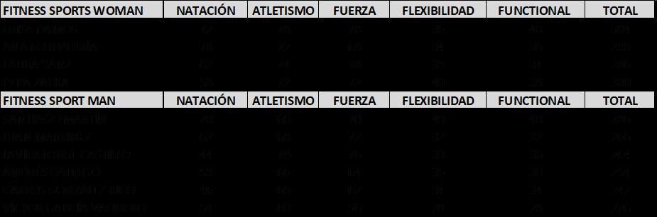 https://fitnessports.eu/wp-content/uploads/2018/06/Clasificaiones.png